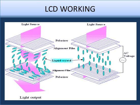 LCD display operation principle