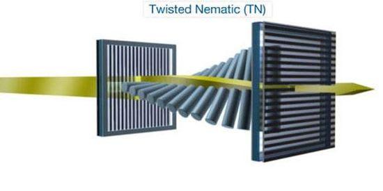 Twisted Nematic (TN) technology
