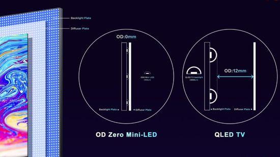 OD Zero mini LED size