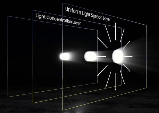 Samsung Ultra Viewing Angle technology