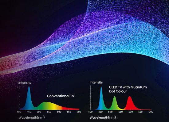 Hisense Quantum Dot Colour