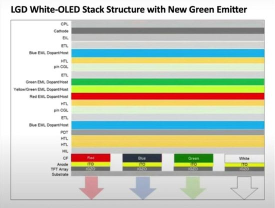 LGD White-OLED Stack Structure with New Green Emitter