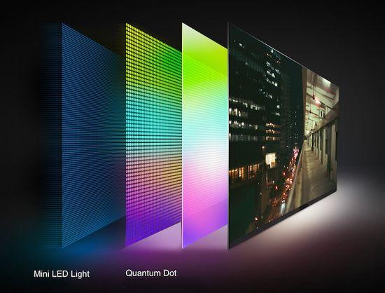 Mini LED Quantum Dot
