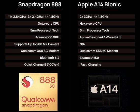 Qualcomm Snapdragon 888 vs Apple A14 Bionic