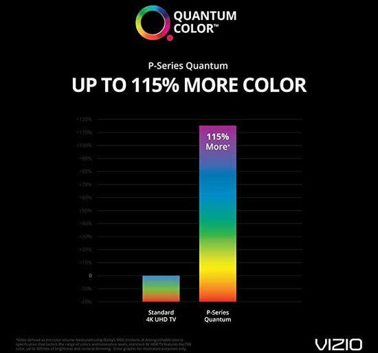 Vizio Quantum Color technology