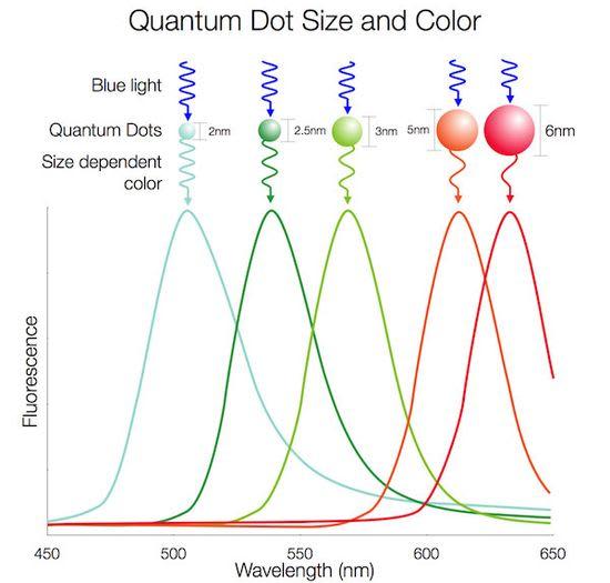 Quantum Dots size