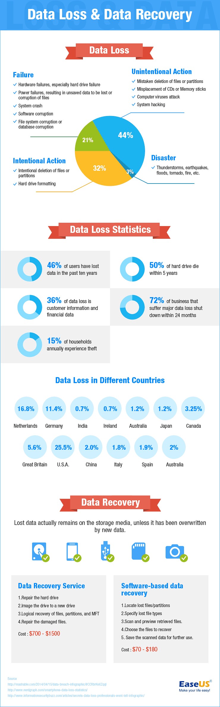 Data Loss and Data Recovery Infographics