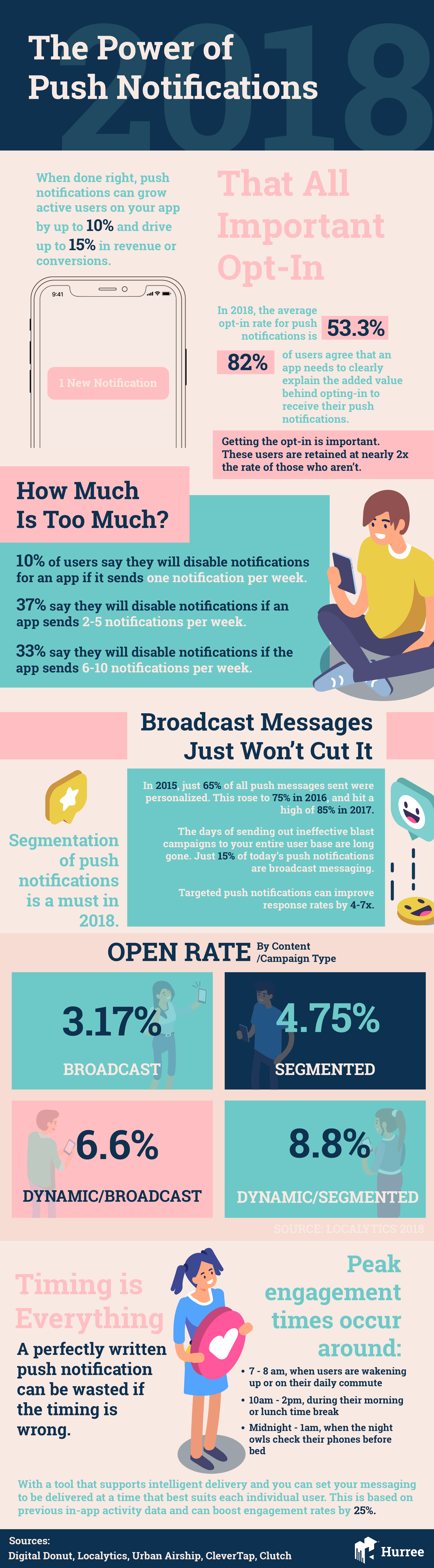 Push Notifications Info-graphics