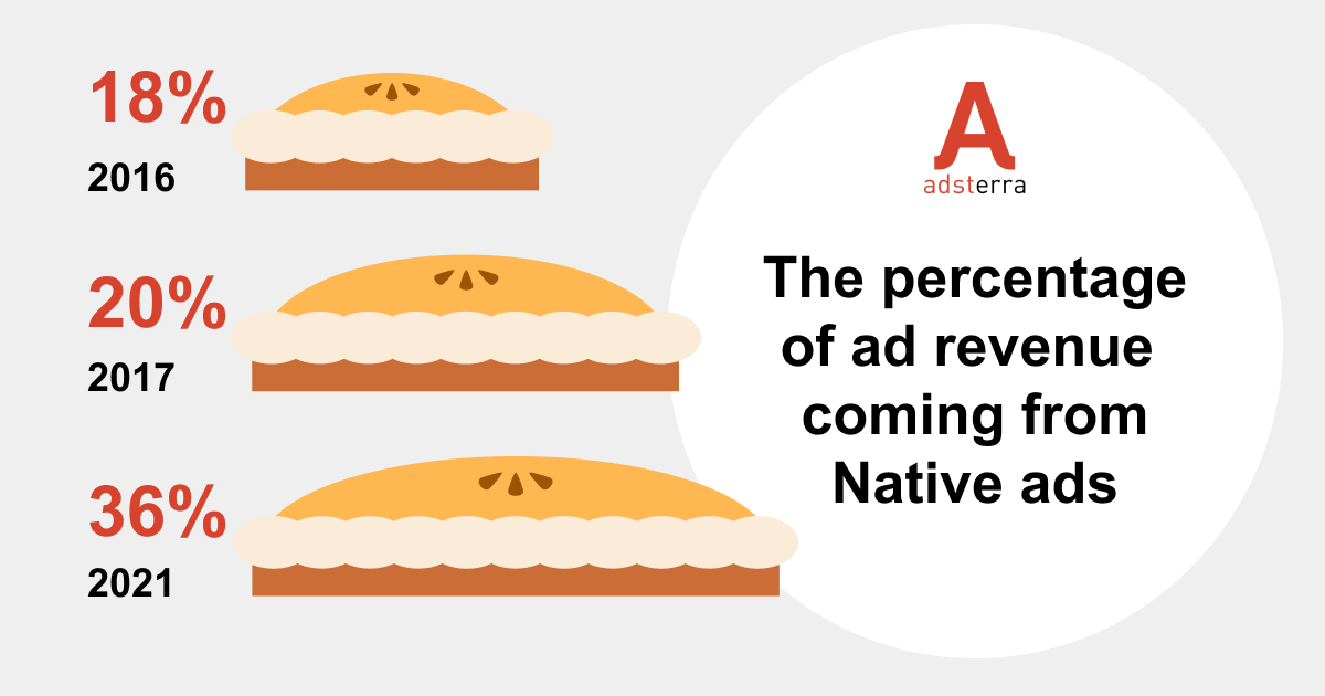 Ad networks revenue