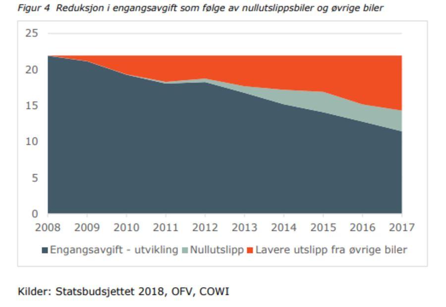 Figuren viser utviklingen i engangsavgiften siden 2008 og hvor mye av nedgangen som skyldes elbil og hvor mye som skyldes lavere utslipp fra øvrige biler. Potensielt kunne provenyet vært 22,5 mrd kroner med avgiften vi hadde i 2008.