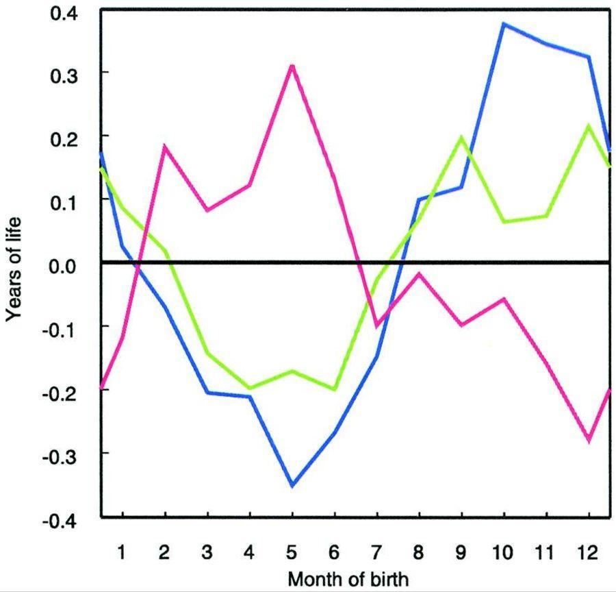 Avvik i gjenværende levetid for personer født i bestemte måneder fra gjennomsnittlig gjenværende levetid ved fylte 50 år.  Grønn linje = Danmark. Blå linje = Østerrike. Rosa linje = Australia.