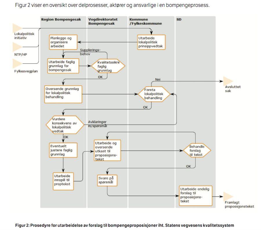 Figuren viser Statens vegvesens kart over en bompengeprosess.