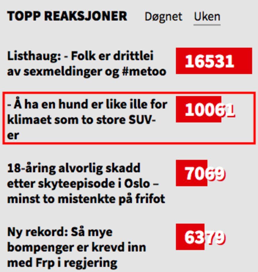 POPULÆR SAK: Ifølge Nettavisens egne tall var hundesaken saken med nest flest reaksjoner den aktuelle uken.
