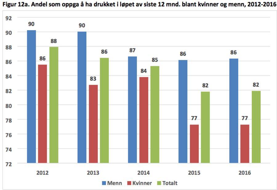 Andel som har drukket alkohol siste 12 måneder har gått ned i Norge de siste årene.