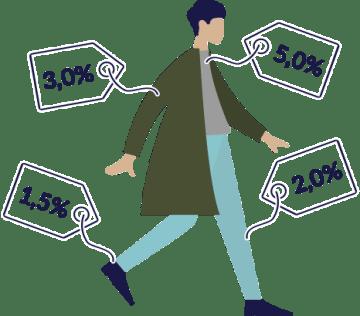 Le tarif d'un chasseur immobilier classique est compris entre 1,5% et 4% du prix d'achat du bien hors frais d'agence