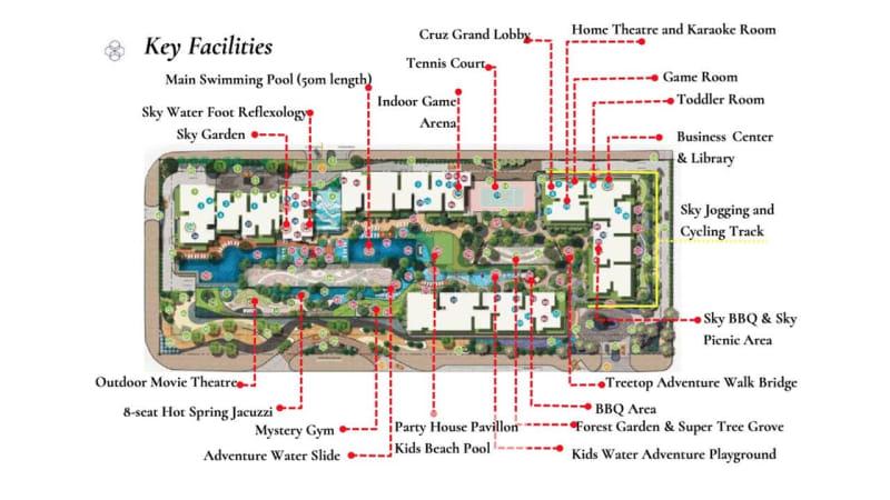 Key facilities
