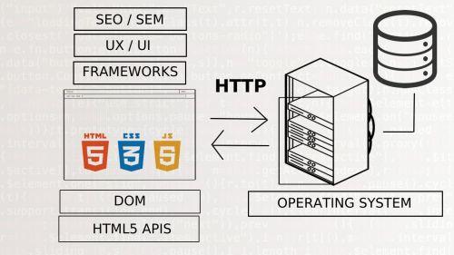 Más Allá de HTML, CSS y Javascript