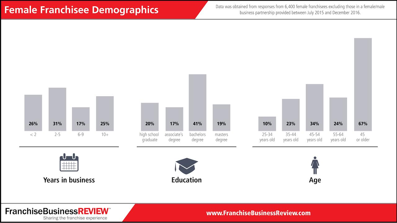 wif2017_demographics