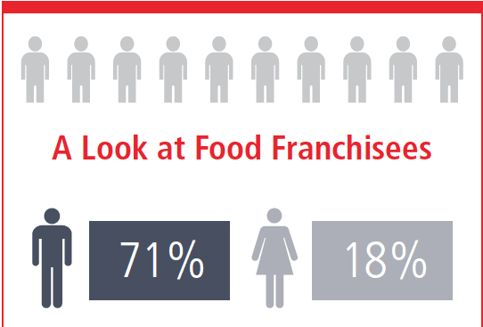food-franchisee-2017-demographics