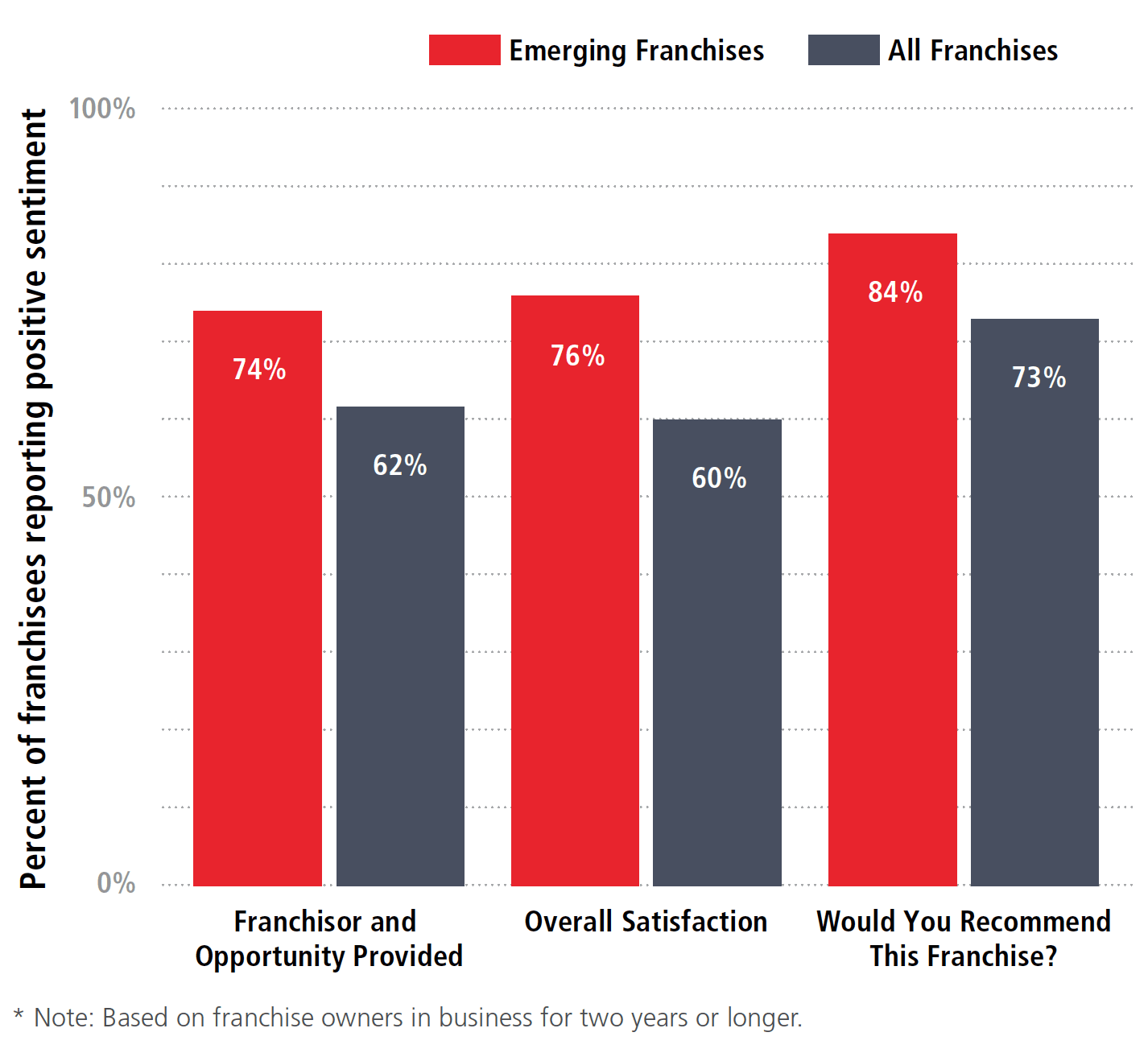 Emerging Brands: Franchisee Satisfaction