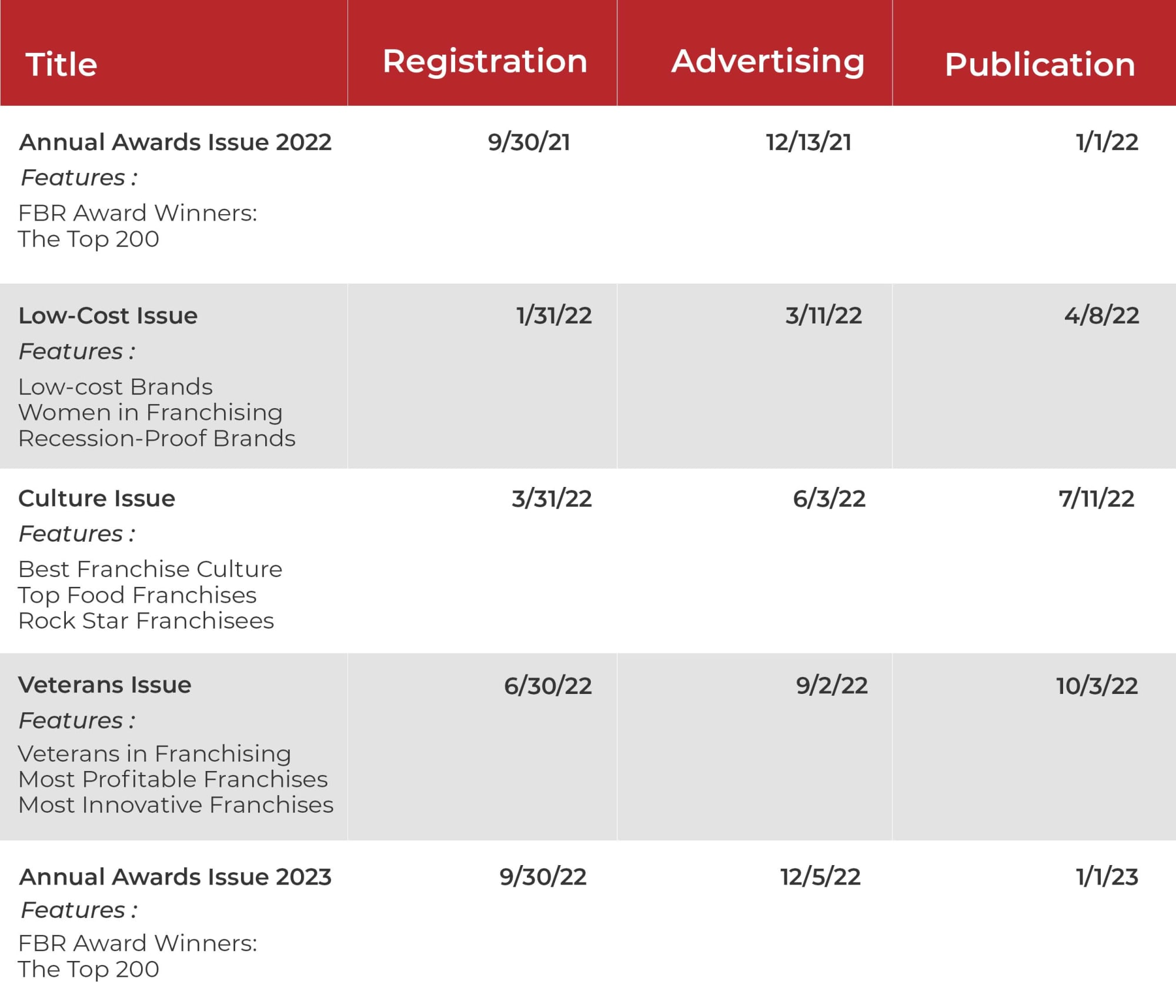List of editorial calendar publication dates