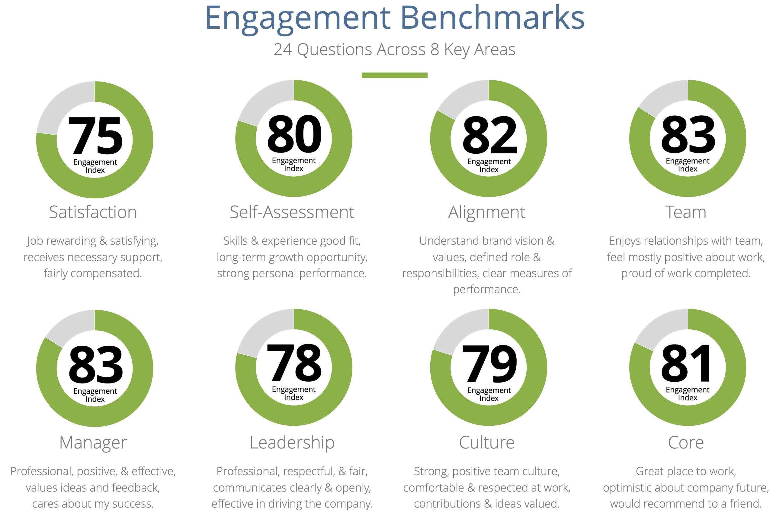 Infographic portraying franchising@work engagement benchmark data