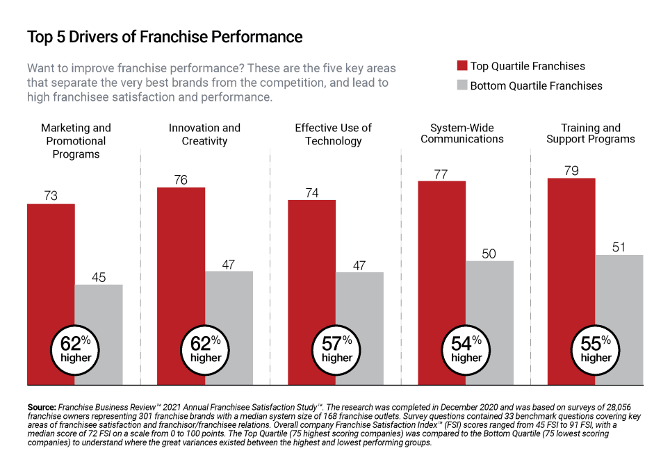 Infographic showing the Top 5 Drivers of Franchise Performance