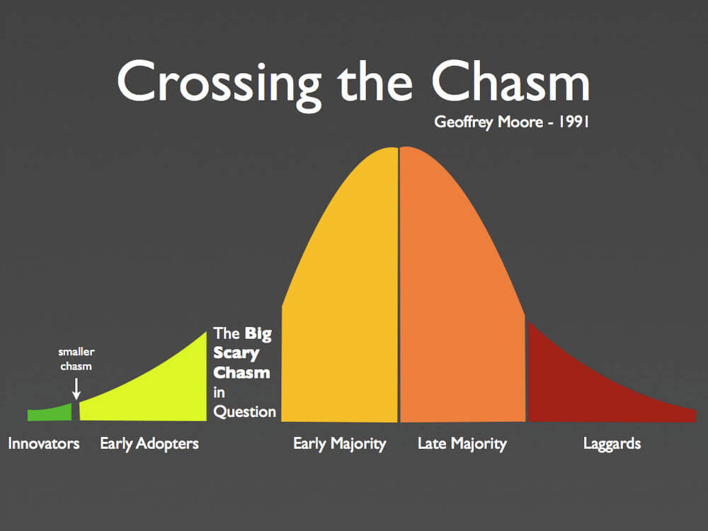 Crossing The Chasm Curve