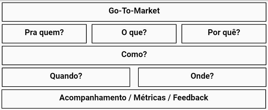 Estrutura Go-To-Market
