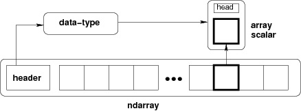 Ndarray Object