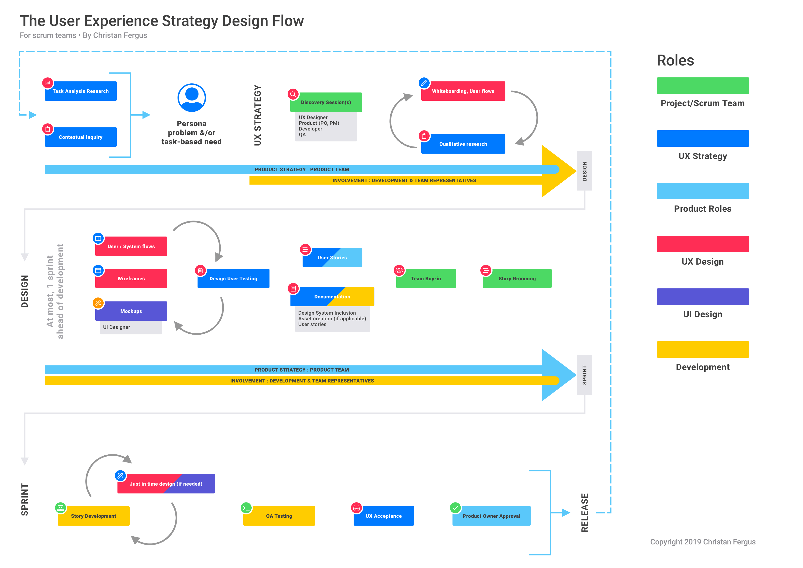 An example of how UX flows on a scrum team