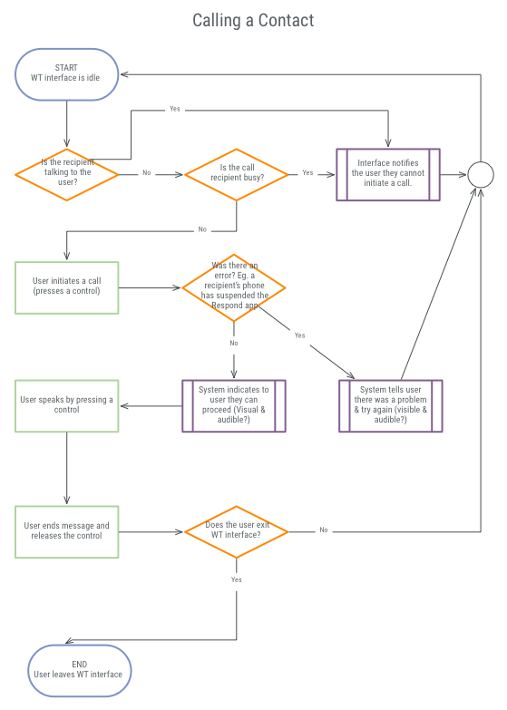 Typical flow chart showing the process by which a medic can call another medic.