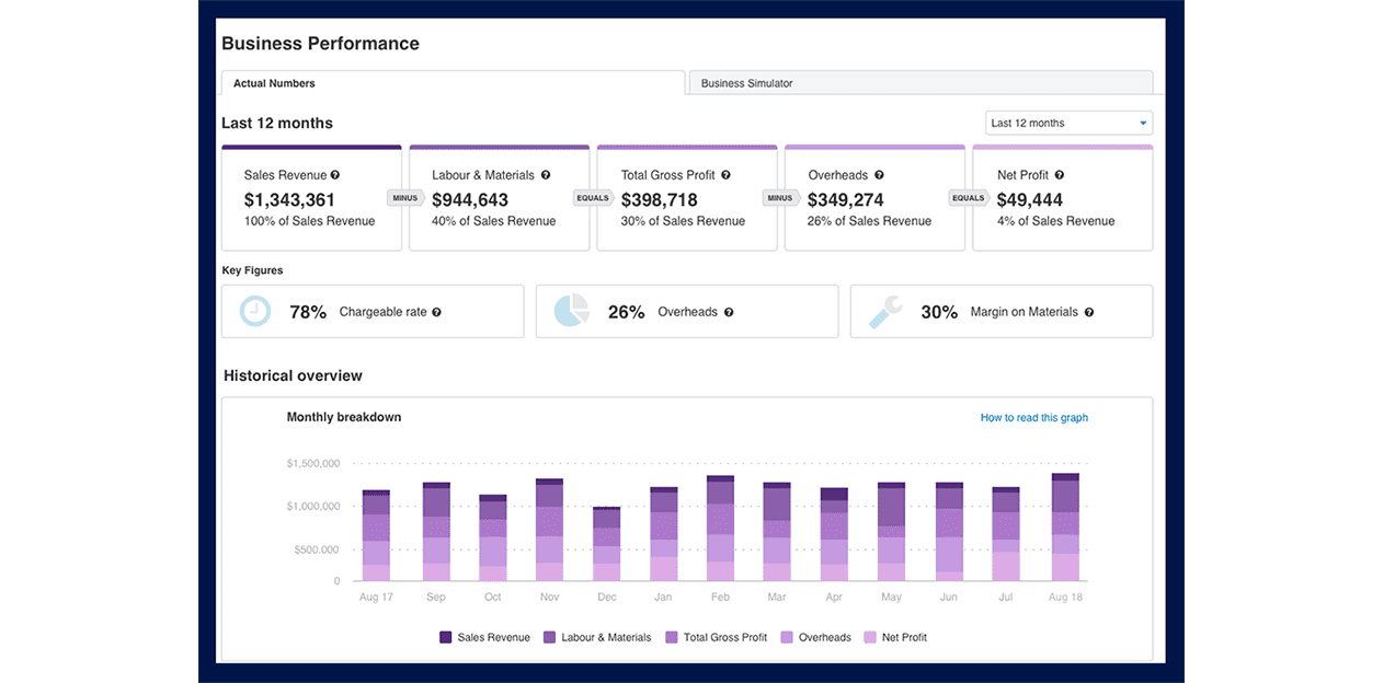Get your business where it needs to be with the Business Performance Dashboard