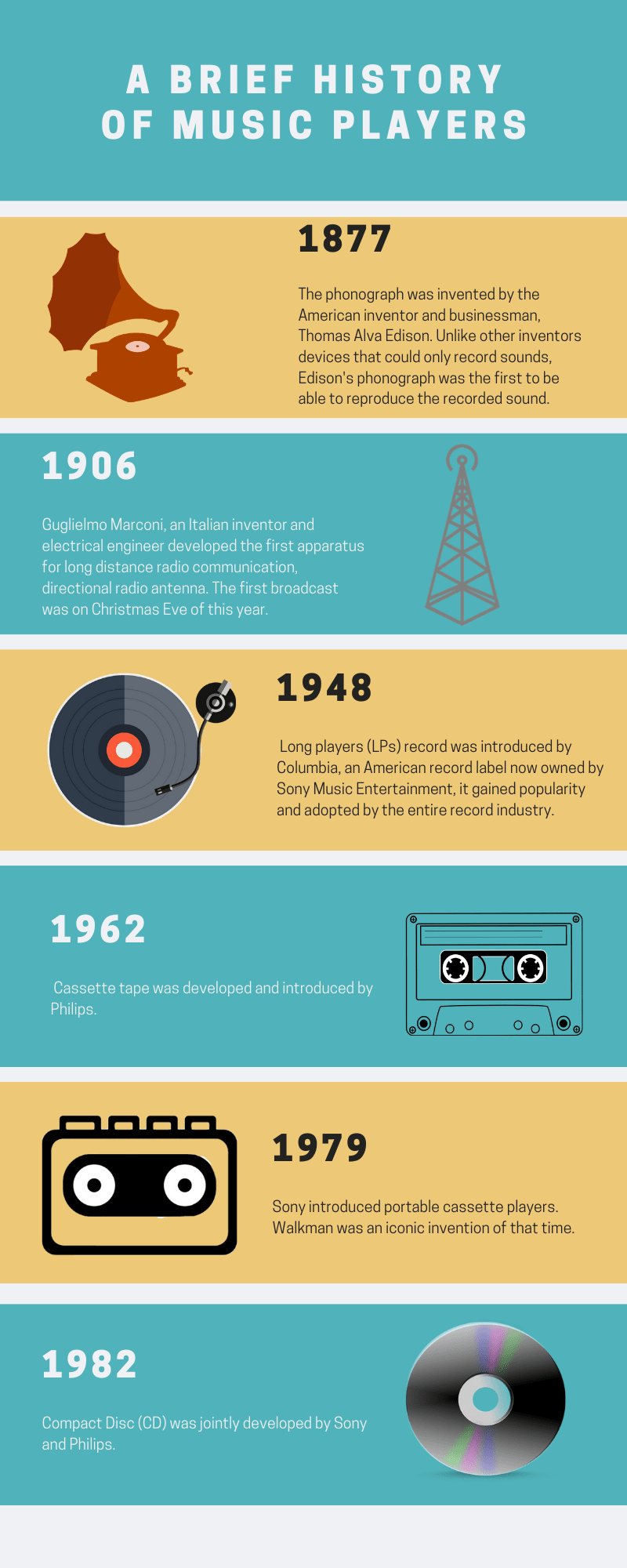Infographics: a brief history of music players. 1