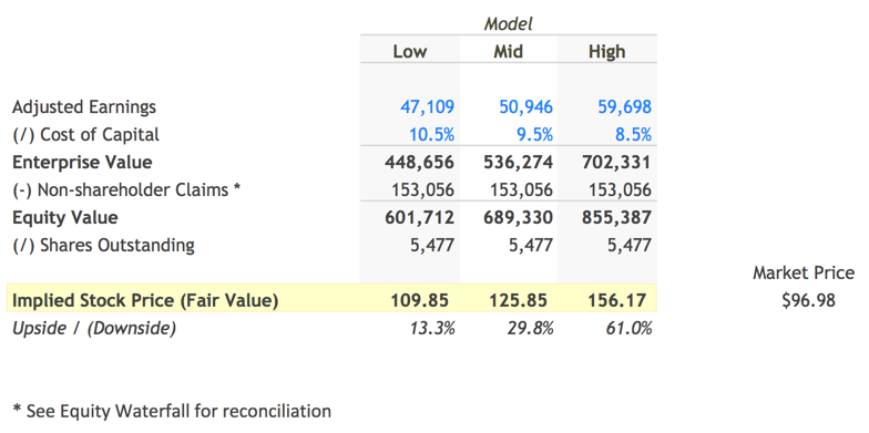 Earnings Power Value (EPV) Model