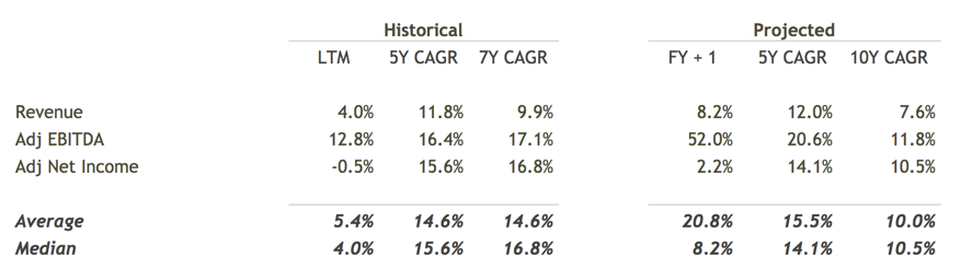 Historical and Projected CAGRs