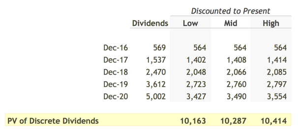 Present Value of Discrete Dividends