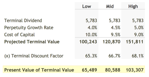 Present Value of Terminal Dividends