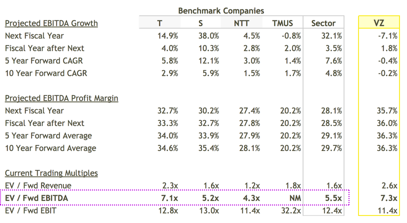 Multiples Valuation: EBITDA Multiples