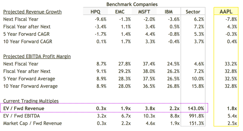 Benchmarks Projected Performance