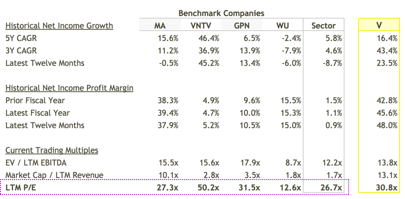 Benchmarks Historical Performance