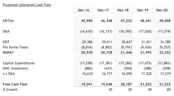 Free Cash Flow Forecast