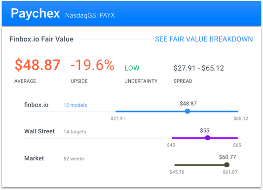 Consider these 5 stocks to sell this week investorplace earnings on wednesday before the market opens finbox fair value estimates imply that the stock is 20 overvalued while wall streets consensus price ccuart Gallery