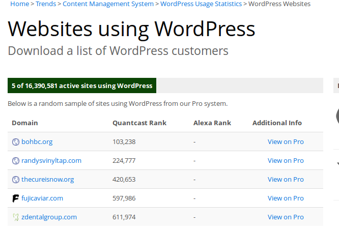It has been thirteen years that WordPress is in the web arena and yet stands undefeated with a colossal number of websites counting on it.