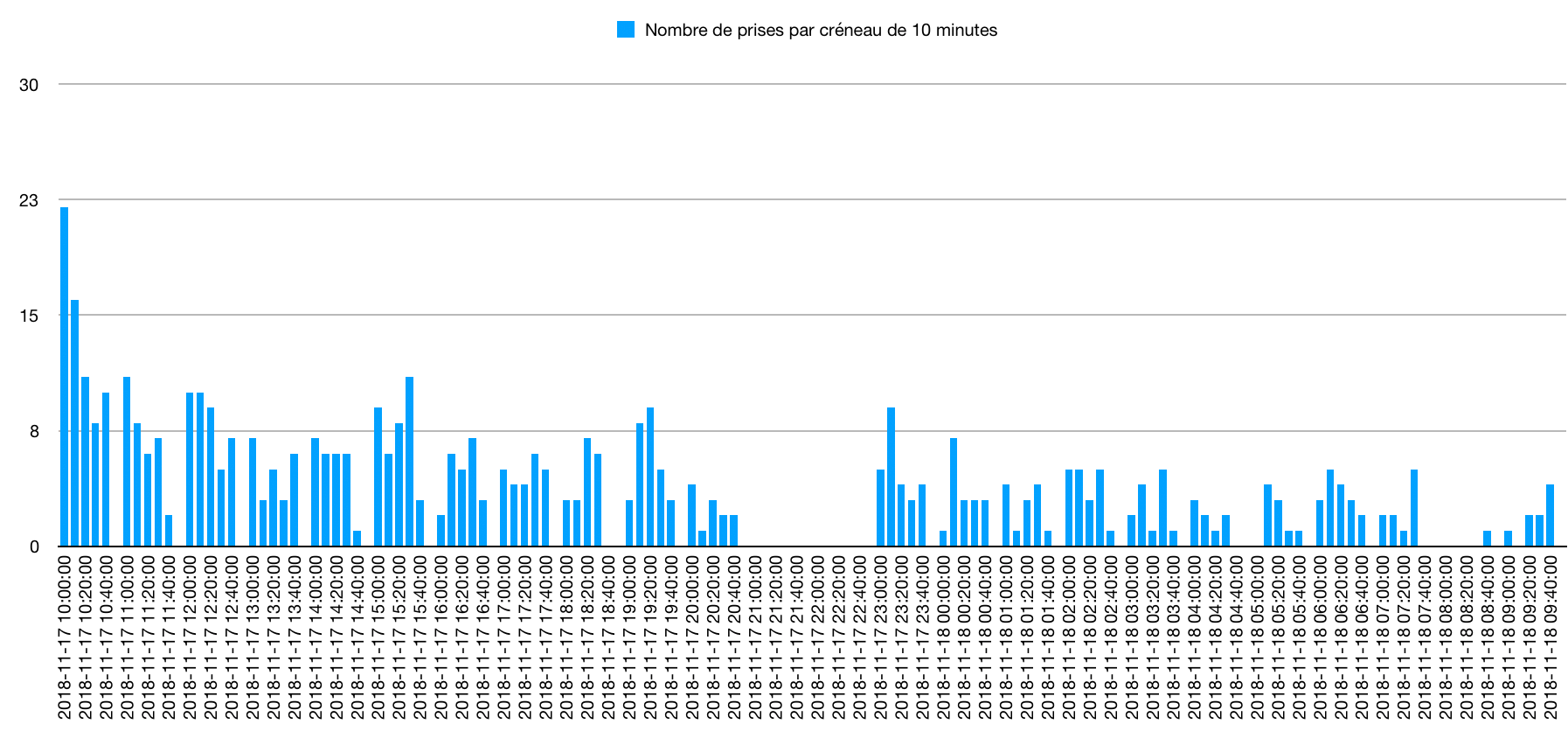 Répartition horaire des prises lors du 24H Illex Trout Master 2018 au lac du Barouchat