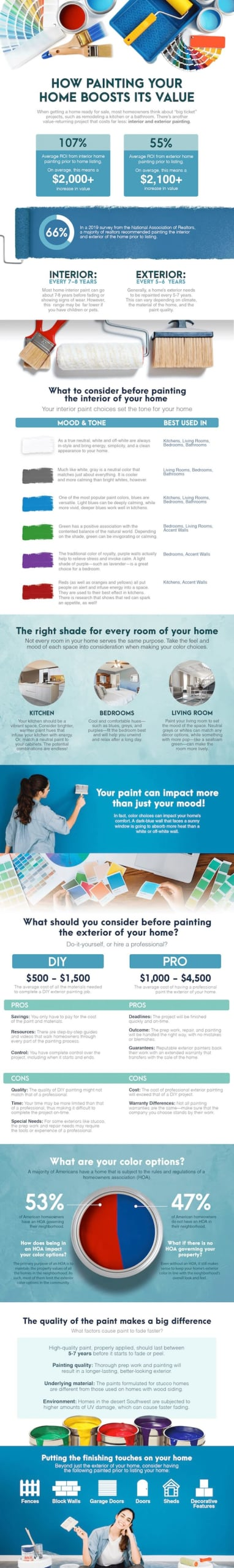 This infographic breaks down how exterior painting leads to a home value boost ahead of listing and sale.