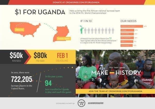 Dollar for uganda