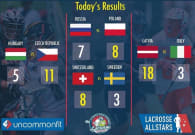 2016 European Lacrosse Championships - Day 4 Results