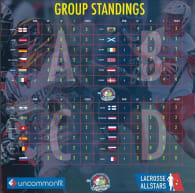 2016 European Lacrosse Championships - Day 4 Standings