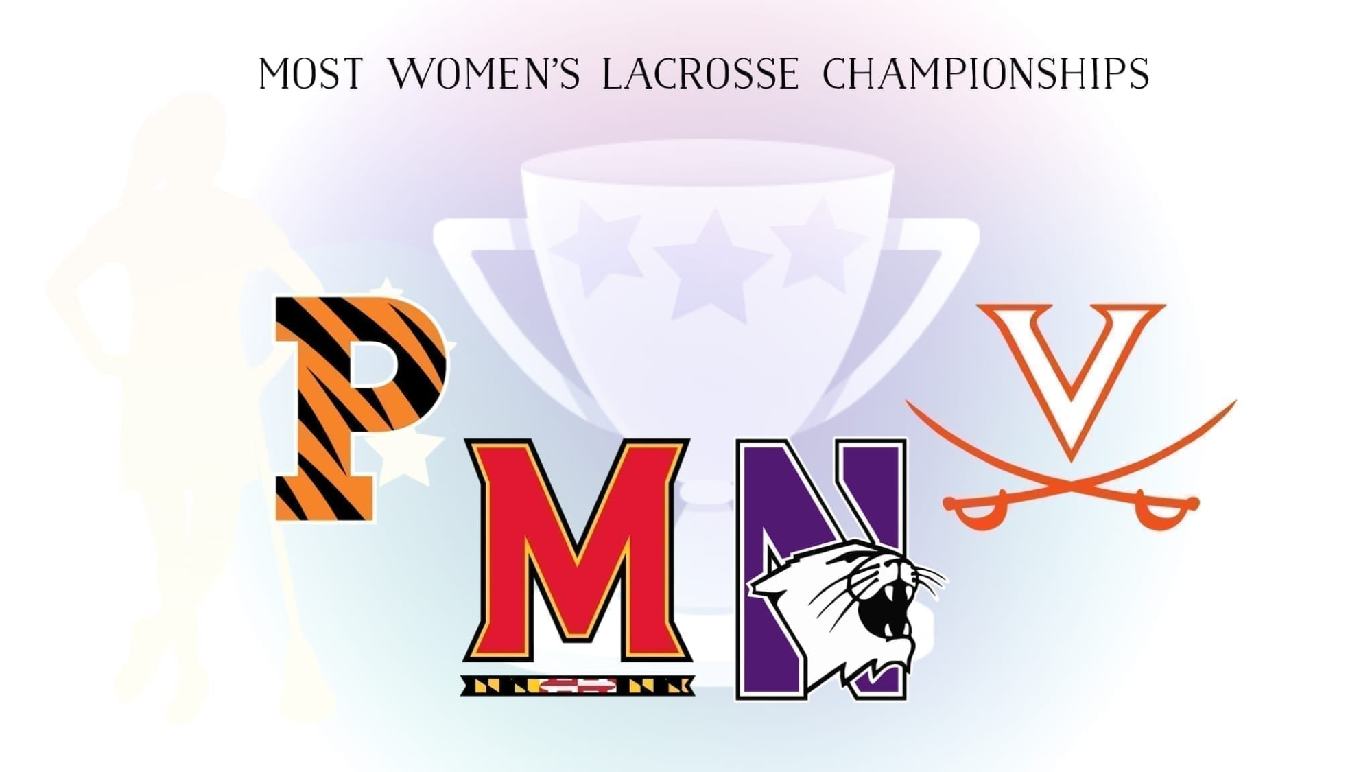 Since 1982, the NCAA has sponsored a Division I women's lacrosse tournament. Who has the most women's college lacrosse championships?